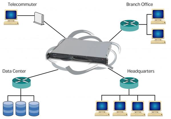 400E WAN Emulation & Network Simulation