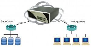 Hurricane V WAN Emulation & Network Simulation