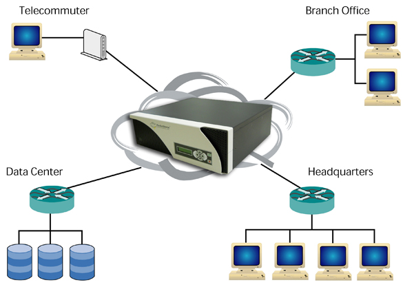 Hurricane III WAN Emulation & Network Simulation