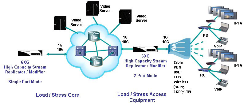 6XG Stream Replicator & Modifier